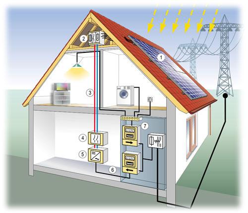 Fotovoltaické systémy a panely Liberec