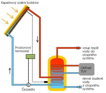 Kapalinové solární systémy a panely Karlovy Vary