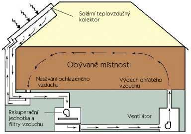 Teplovzdušné solární systémy a panely Jihlava